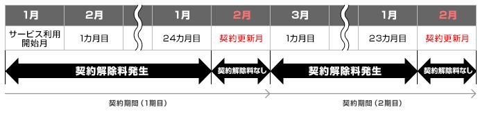 So-netWiMAXの契約解除料(2年)