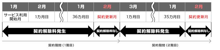 So-netWiMAXの契約解除料(3年)