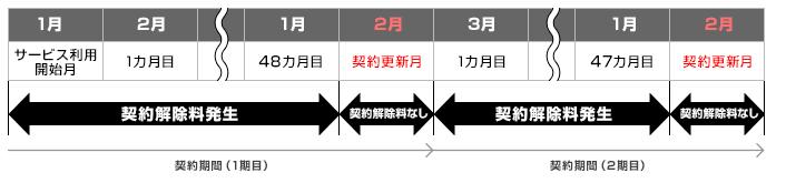 So-netWiMAXの契約解除料(4年)